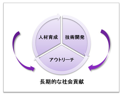 コンセプト図