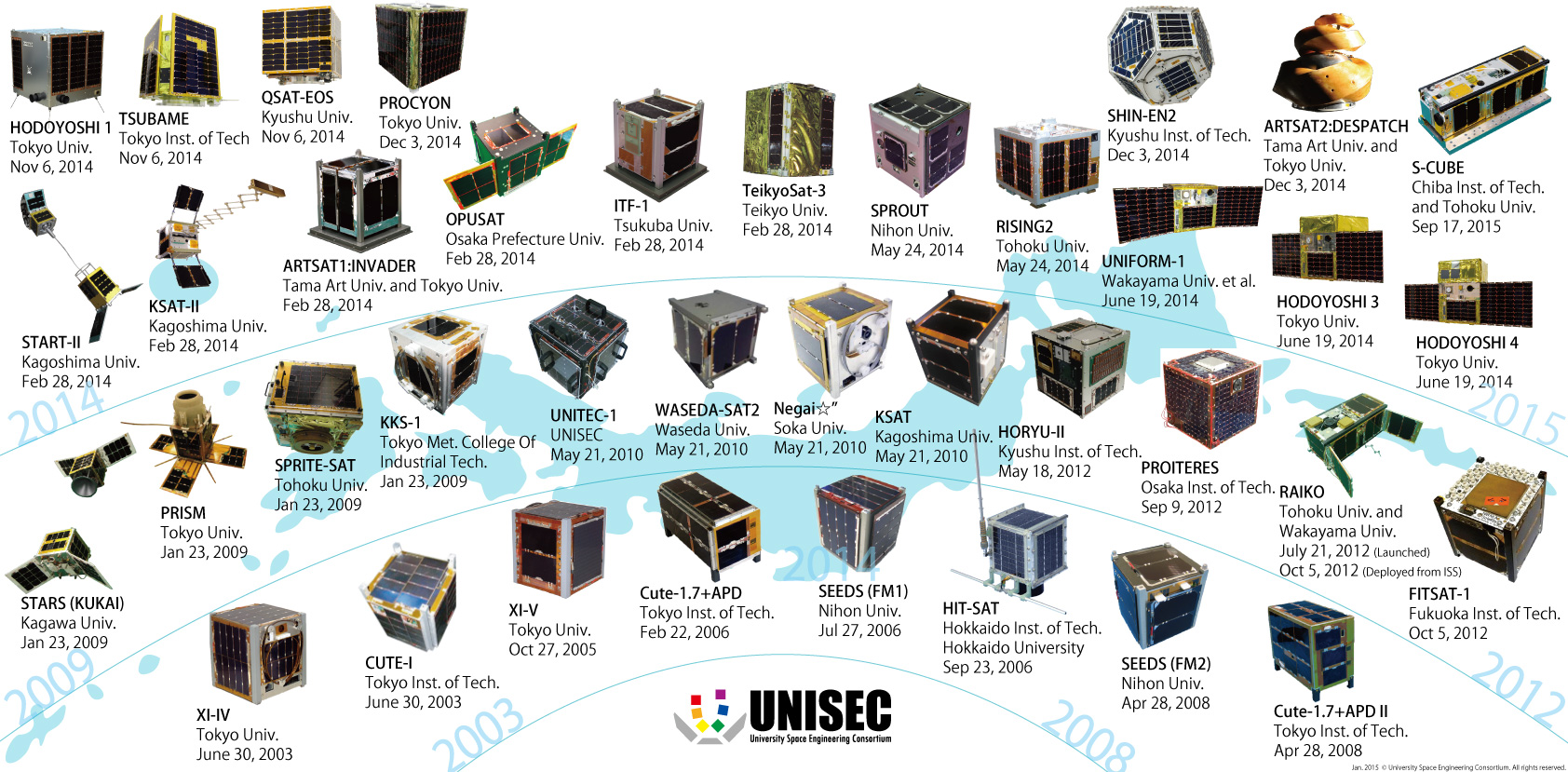 Satellites born from UNISEC Activity